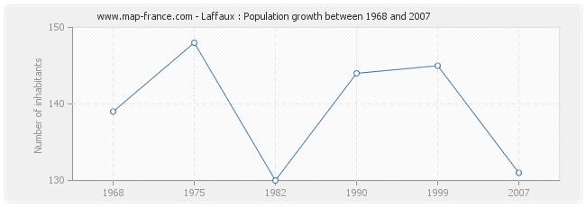 Population Laffaux