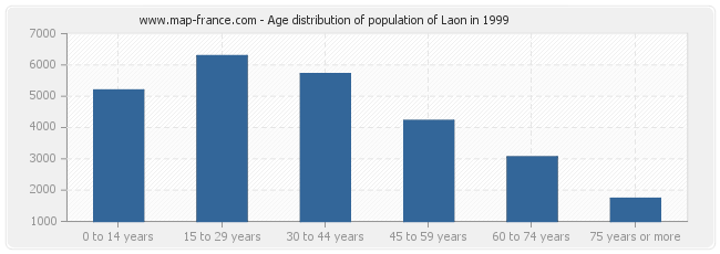 Age distribution of population of Laon in 1999