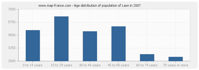 Age distribution of population of Laon in 2007