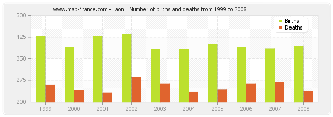 Laon : Number of births and deaths from 1999 to 2008
