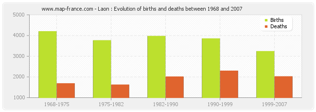 Laon : Evolution of births and deaths between 1968 and 2007