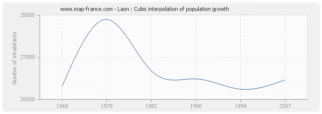 Laon : Cubic interpolation of population growth