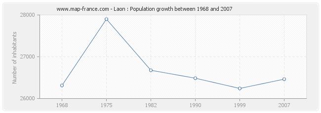 Population Laon