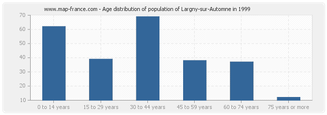 Age distribution of population of Largny-sur-Automne in 1999