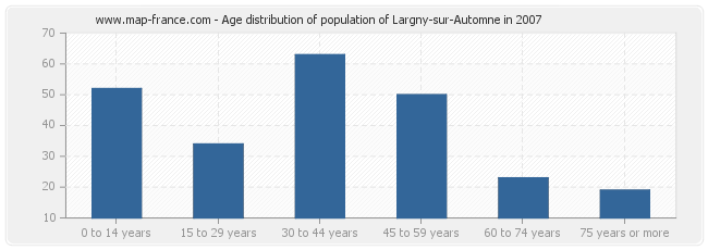 Age distribution of population of Largny-sur-Automne in 2007