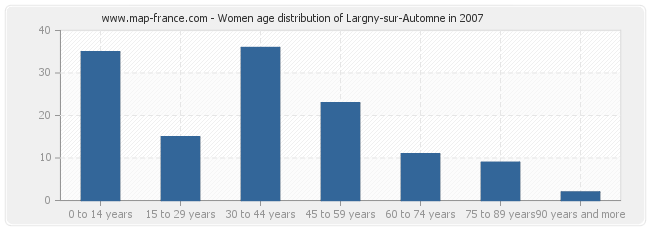 Women age distribution of Largny-sur-Automne in 2007