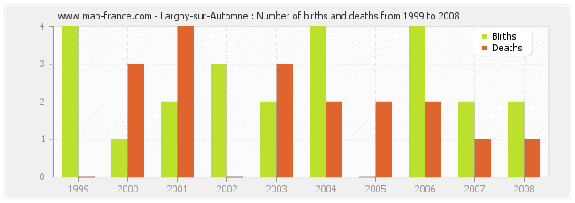 Largny-sur-Automne : Number of births and deaths from 1999 to 2008