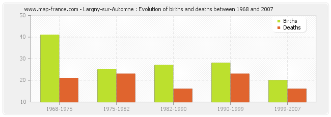 Largny-sur-Automne : Evolution of births and deaths between 1968 and 2007