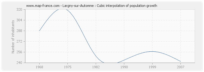 Largny-sur-Automne : Cubic interpolation of population growth