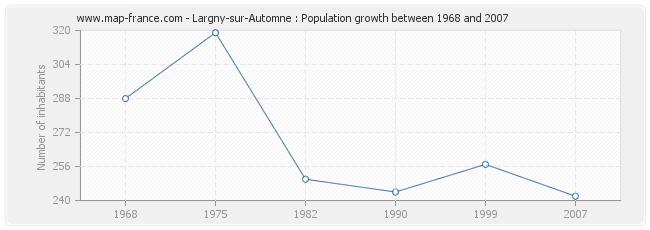 Population Largny-sur-Automne