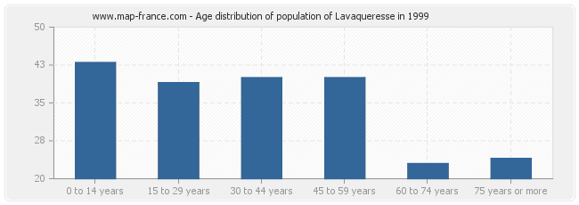 Age distribution of population of Lavaqueresse in 1999