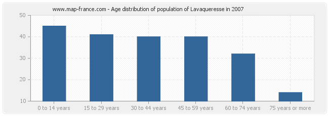 Age distribution of population of Lavaqueresse in 2007