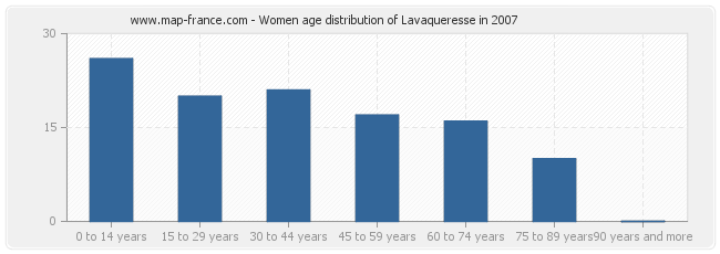 Women age distribution of Lavaqueresse in 2007