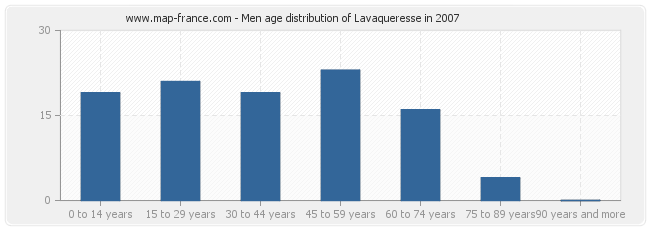 Men age distribution of Lavaqueresse in 2007