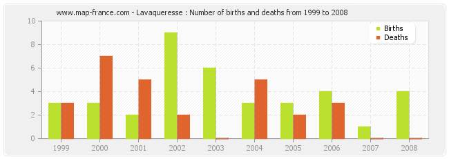 Lavaqueresse : Number of births and deaths from 1999 to 2008
