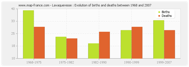 Lavaqueresse : Evolution of births and deaths between 1968 and 2007
