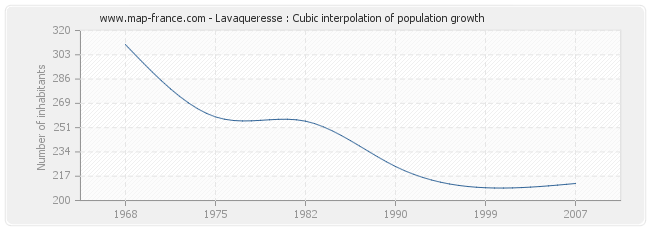 Lavaqueresse : Cubic interpolation of population growth