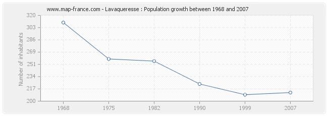 Population Lavaqueresse