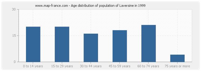 Age distribution of population of Laversine in 1999