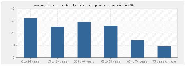 Age distribution of population of Laversine in 2007