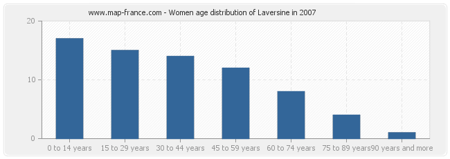 Women age distribution of Laversine in 2007