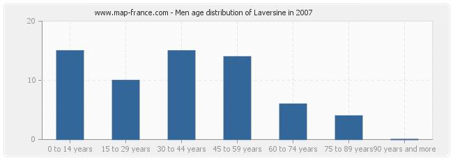 Men age distribution of Laversine in 2007