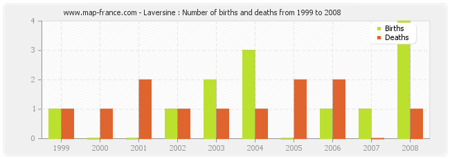 Laversine : Number of births and deaths from 1999 to 2008