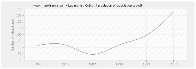Laversine : Cubic interpolation of population growth