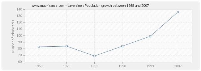 Population Laversine