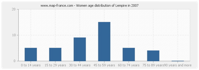 Women age distribution of Lempire in 2007