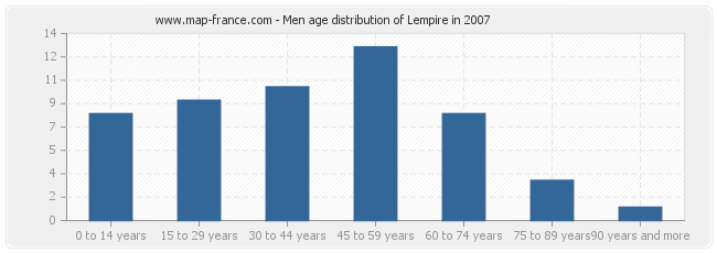 Men age distribution of Lempire in 2007