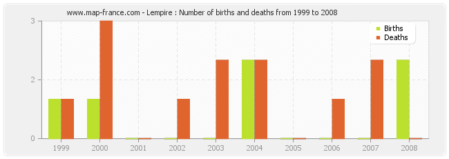 Lempire : Number of births and deaths from 1999 to 2008