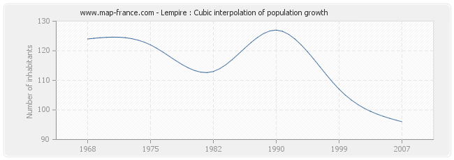 Lempire : Cubic interpolation of population growth
