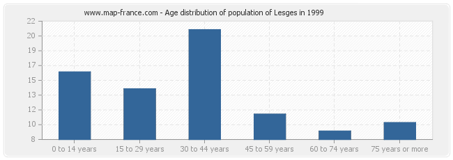 Age distribution of population of Lesges in 1999