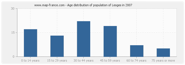 Age distribution of population of Lesges in 2007