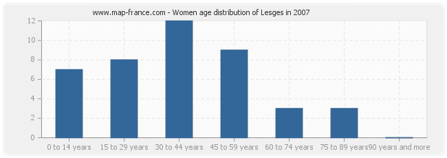 Women age distribution of Lesges in 2007