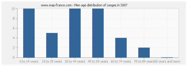 Men age distribution of Lesges in 2007