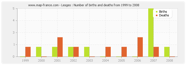 Lesges : Number of births and deaths from 1999 to 2008