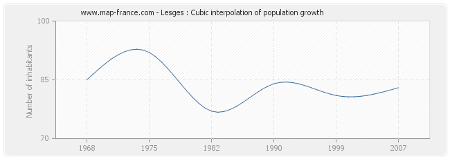 Lesges : Cubic interpolation of population growth