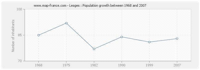 Population Lesges