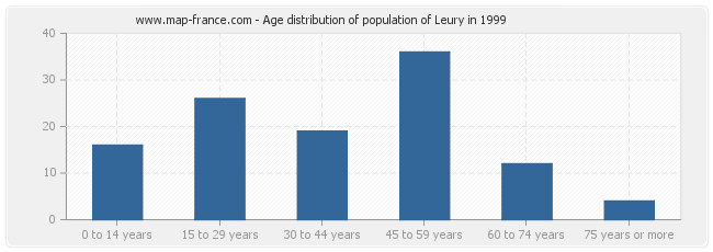 Age distribution of population of Leury in 1999