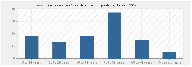 Age distribution of population of Leury in 2007