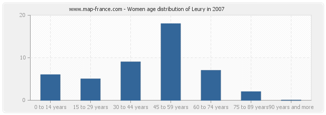 Women age distribution of Leury in 2007