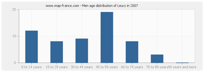 Men age distribution of Leury in 2007