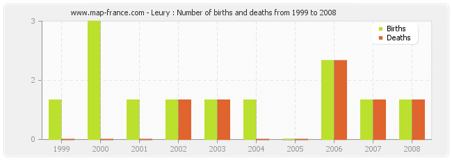 Leury : Number of births and deaths from 1999 to 2008