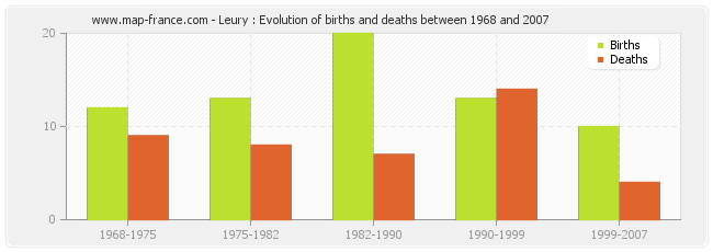 Leury : Evolution of births and deaths between 1968 and 2007