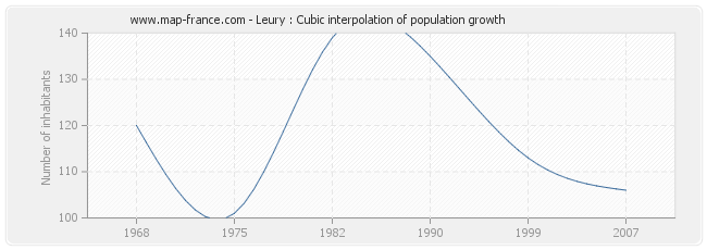 Leury : Cubic interpolation of population growth