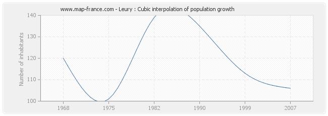 Leury : Cubic interpolation of population growth