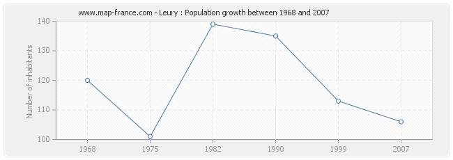 Population Leury