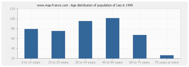 Age distribution of population of Liez in 1999